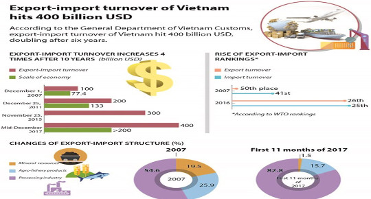 Vietnam breaks export growth record in 2017