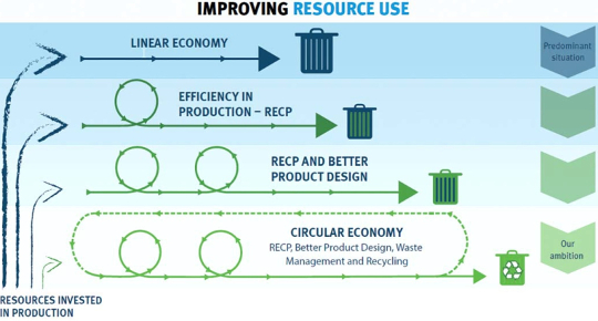 Maximising advantages of the circular economy